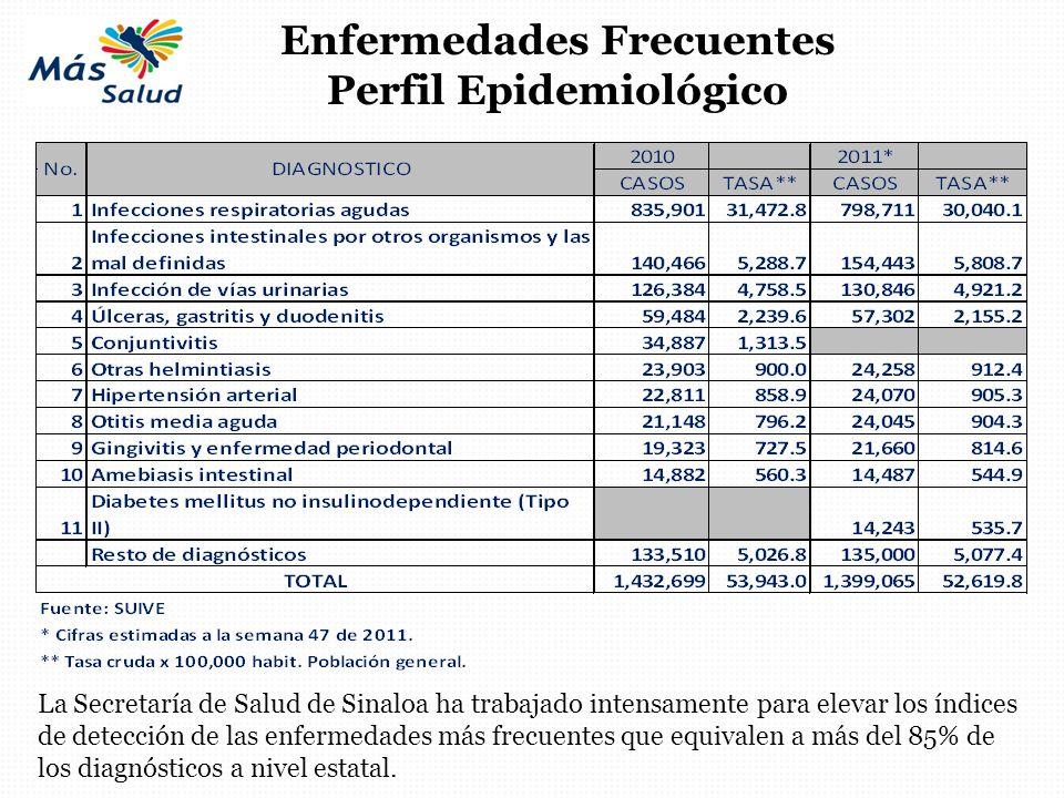 Enfermedades Frecuentes Perfil Epidemiológico
