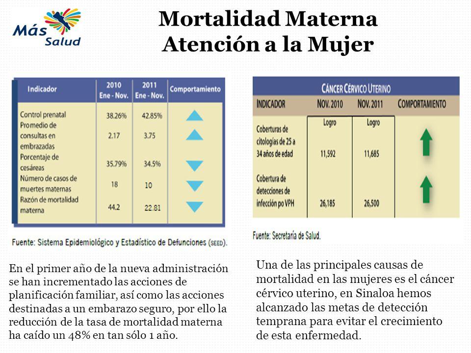 Mortalidad Materna Atención a la Mujer