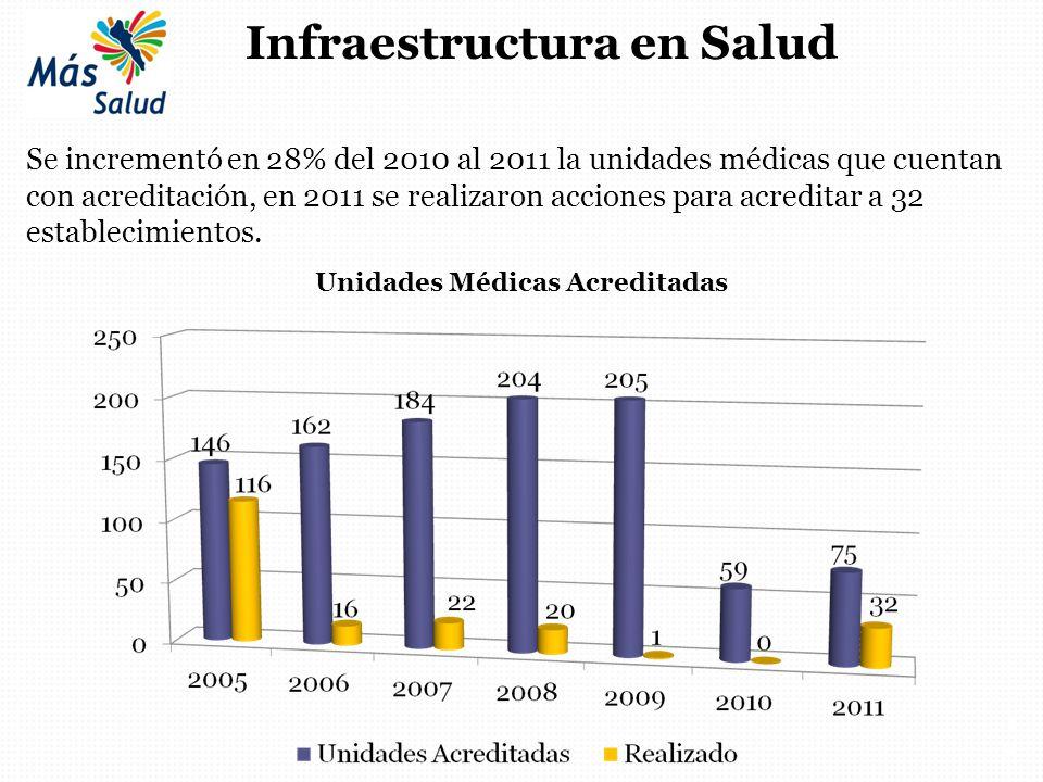Infraestructura en Salud