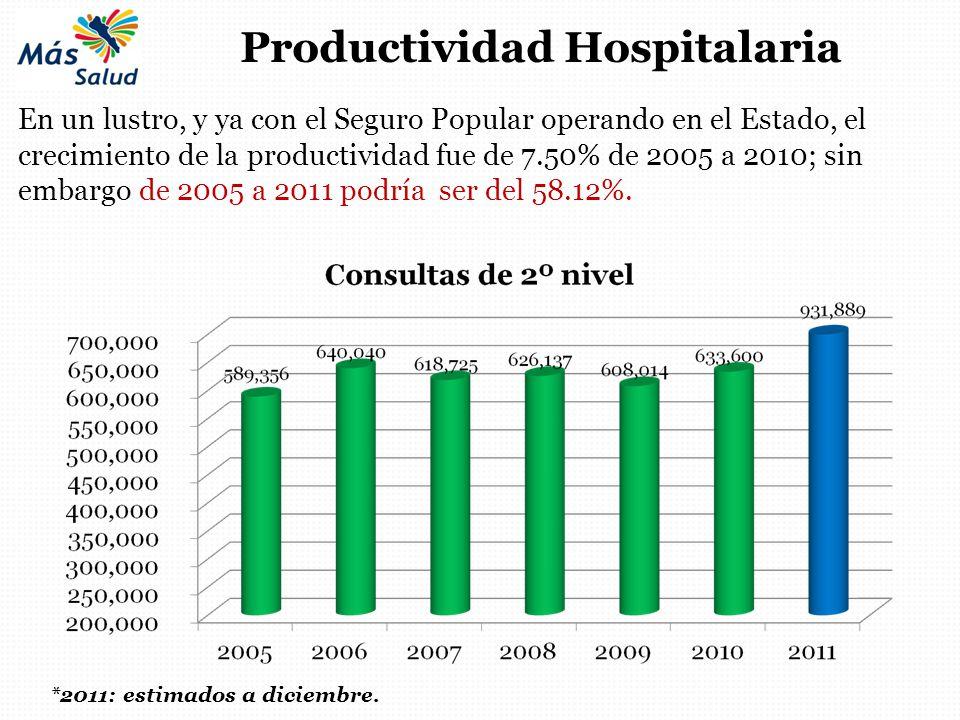 Productividad Hospitalaria