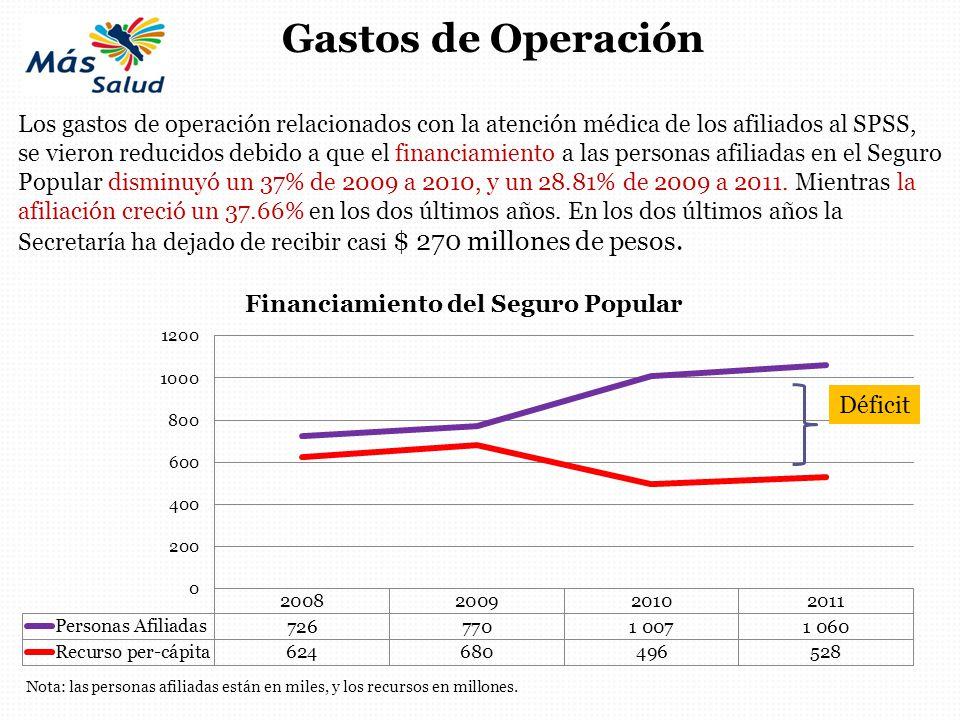 Gastos de Operación Los gastos de operación relacionados con la atención médica de los afiliados al SPSS,