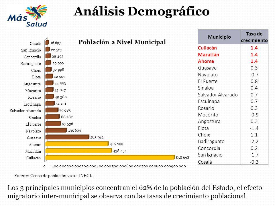 Análisis Demográfico Municipio. Tasa de crecimiento. Culiacán. 1.4. Mazatlán. Ahome. Guasave.