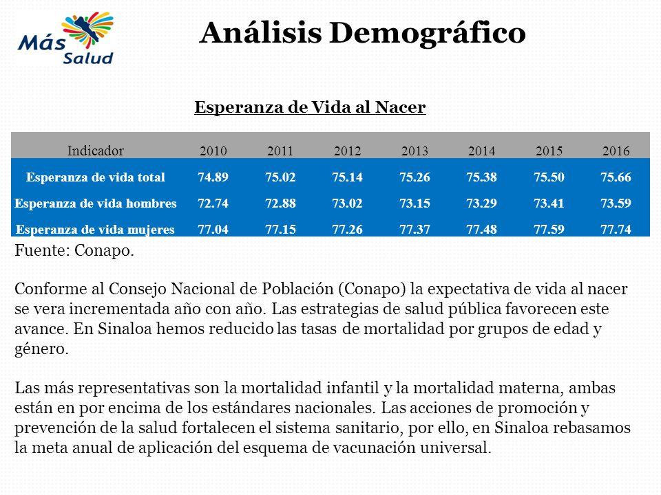 Análisis Demográfico Esperanza de Vida al Nacer Fuente: Conapo.