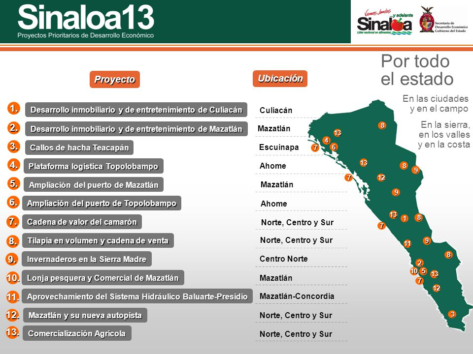 Por todo el estado Proyecto Ubicación En las ciudades y en el campo 1.