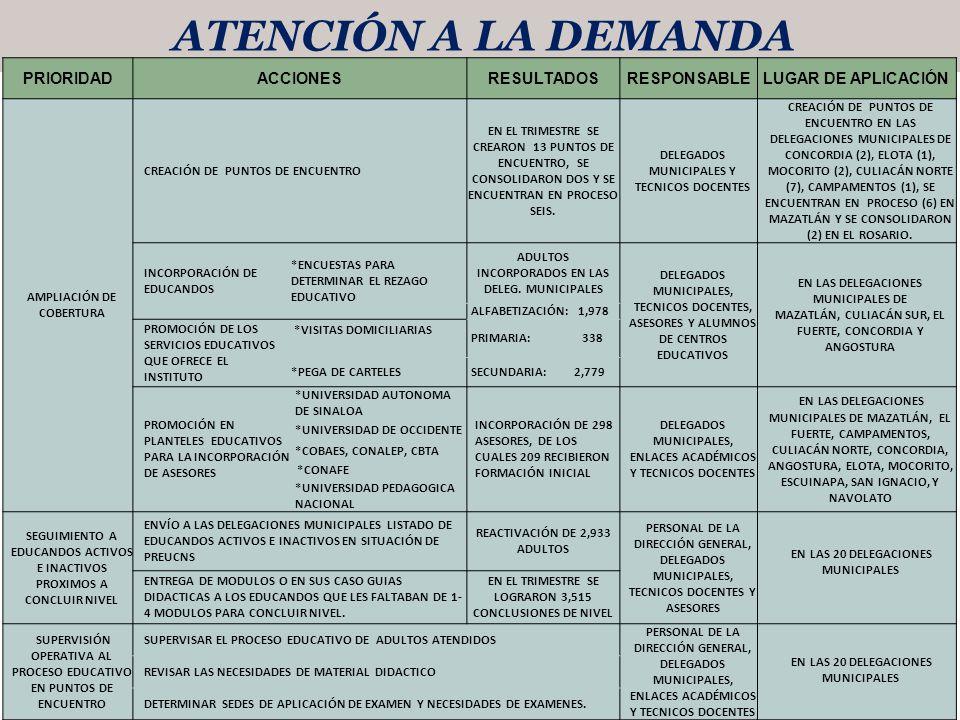 ATENCIÓN A LA DEMANDA PRIORIDAD ACCIONES RESULTADOS RESPONSABLE