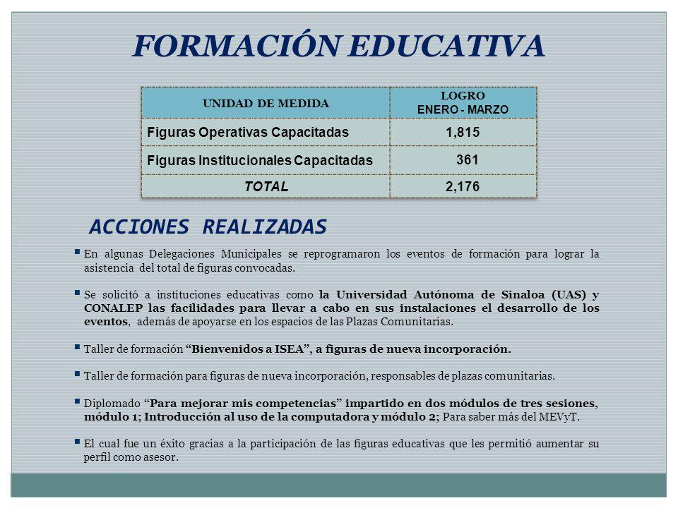 FORMACIÓN EDUCATIVA ACCIONES REALIZADAS Figuras Operativas Capacitadas