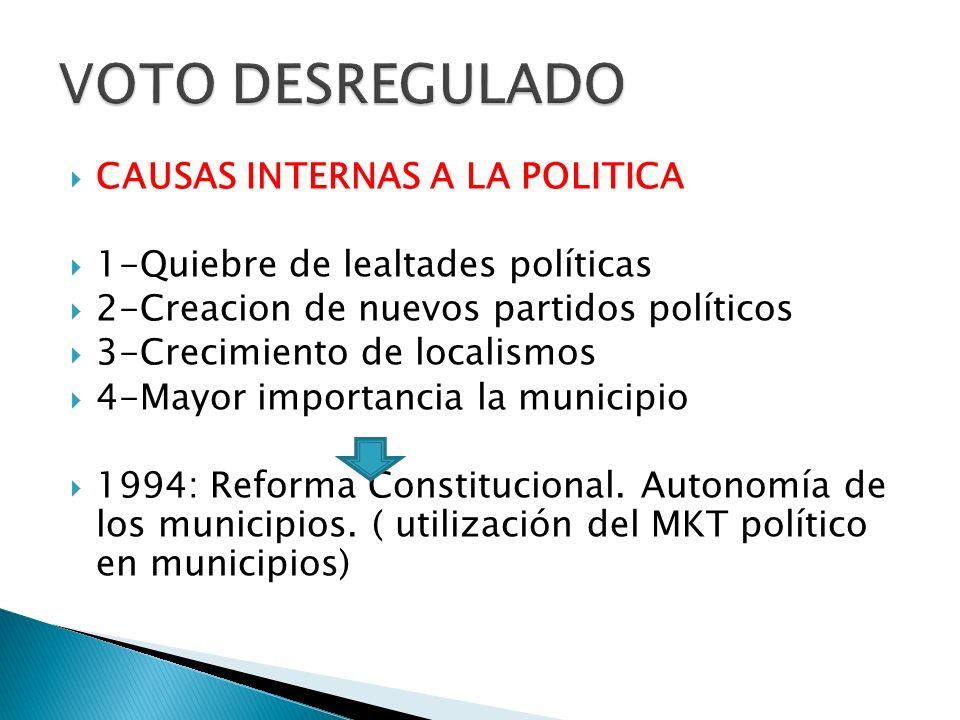 VOTO DESREGULADO CAUSAS INTERNAS A LA POLITICA