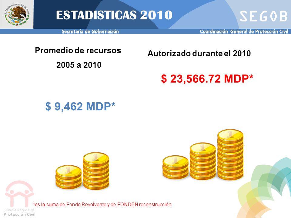 ESTADISTICAS 2010 $ 23,566.72 MDP* $ 9,462 MDP* Promedio de recursos