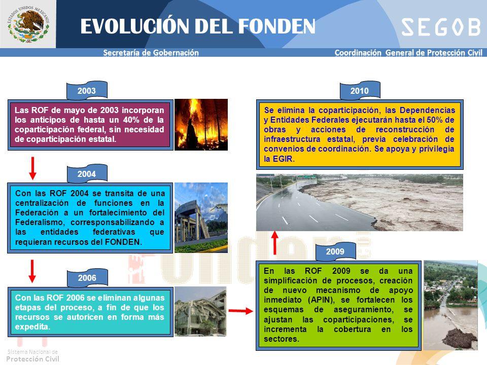 EVOLUCIÓN DEL FONDEN 2003. 2010.