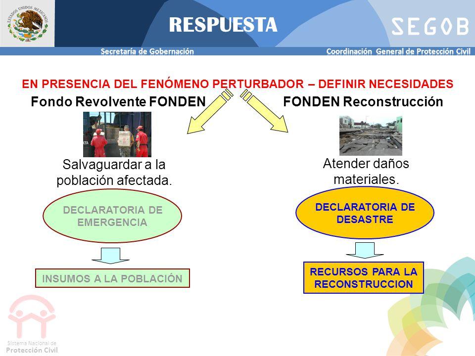 RESPUESTA Fondo Revolvente FONDEN FONDEN Reconstrucción