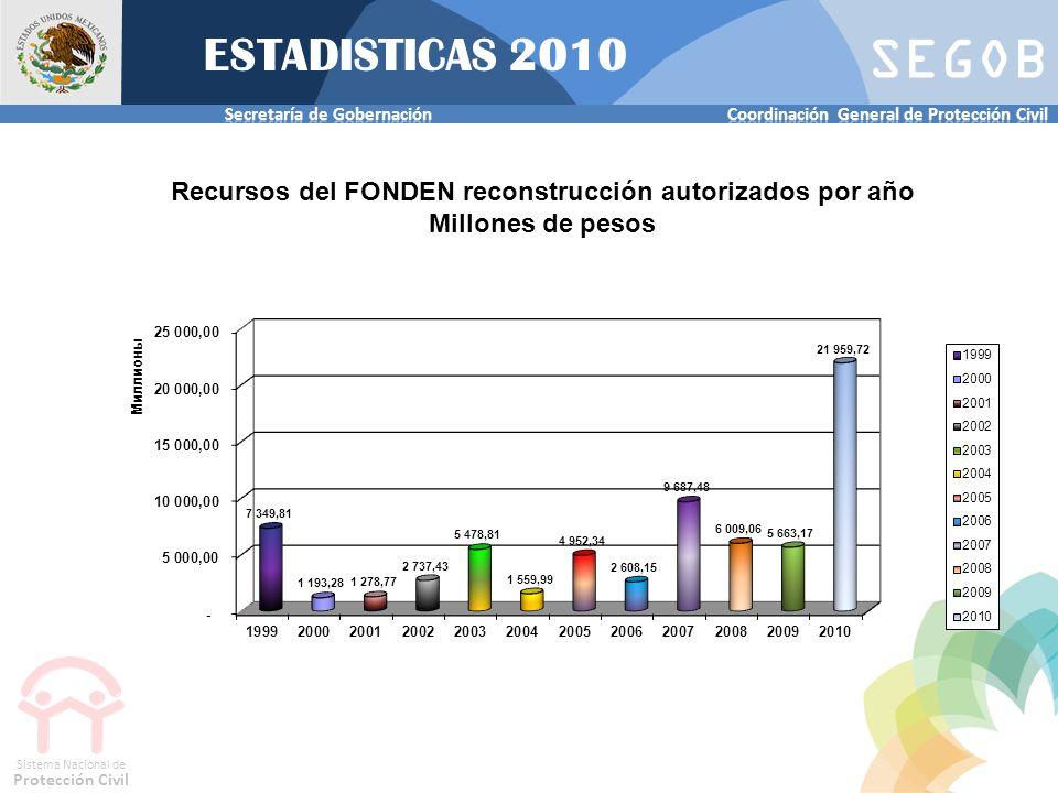Recursos del FONDEN reconstrucción autorizados por año
