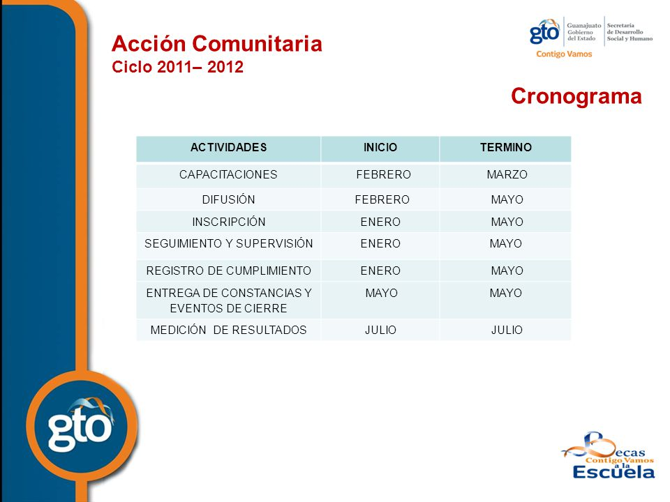 Acción Comunitaria Cronograma Ciclo 2011– 2012 ACTIVIDADES INICIO