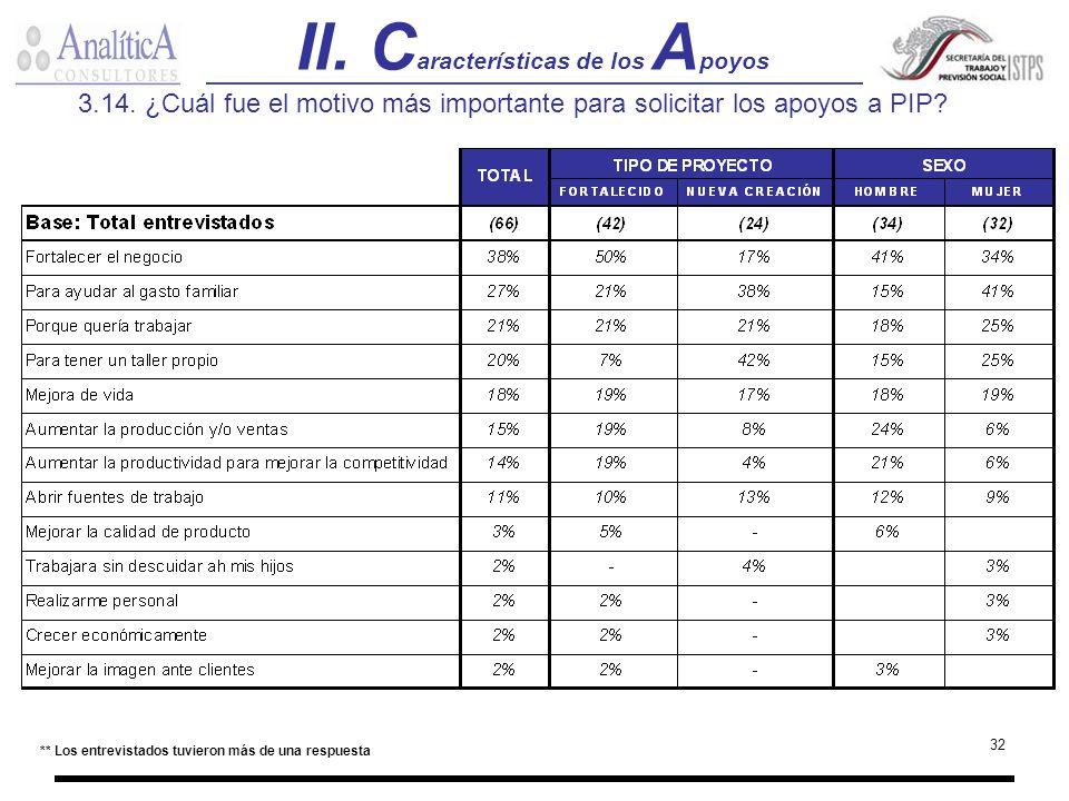 II. Características de los Apoyos