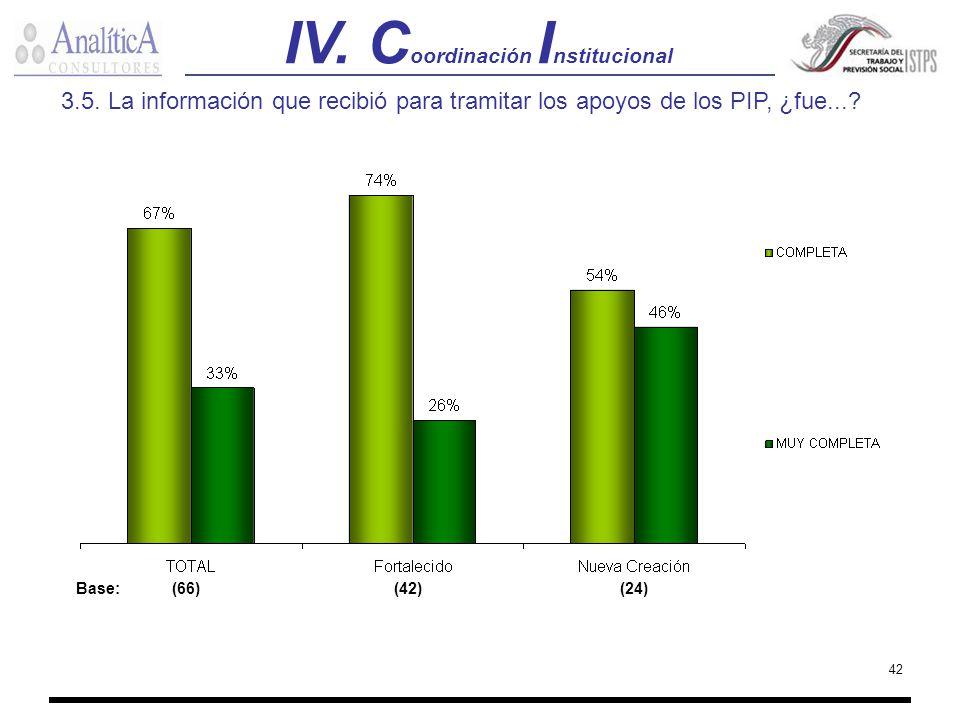 IV. Coordinación Institucional