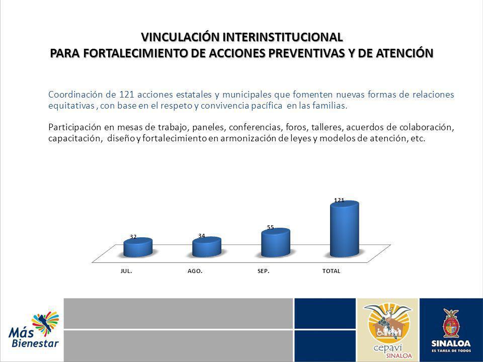 VINCULACIÓN INTERINSTITUCIONAL PARA FORTALECIMIENTO DE ACCIONES PREVENTIVAS Y DE ATENCIÓN