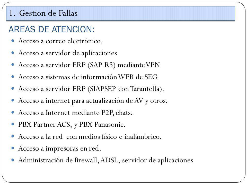 1.-Gestion de Fallas AREAS DE ATENCION: Acceso a correo electrónico.