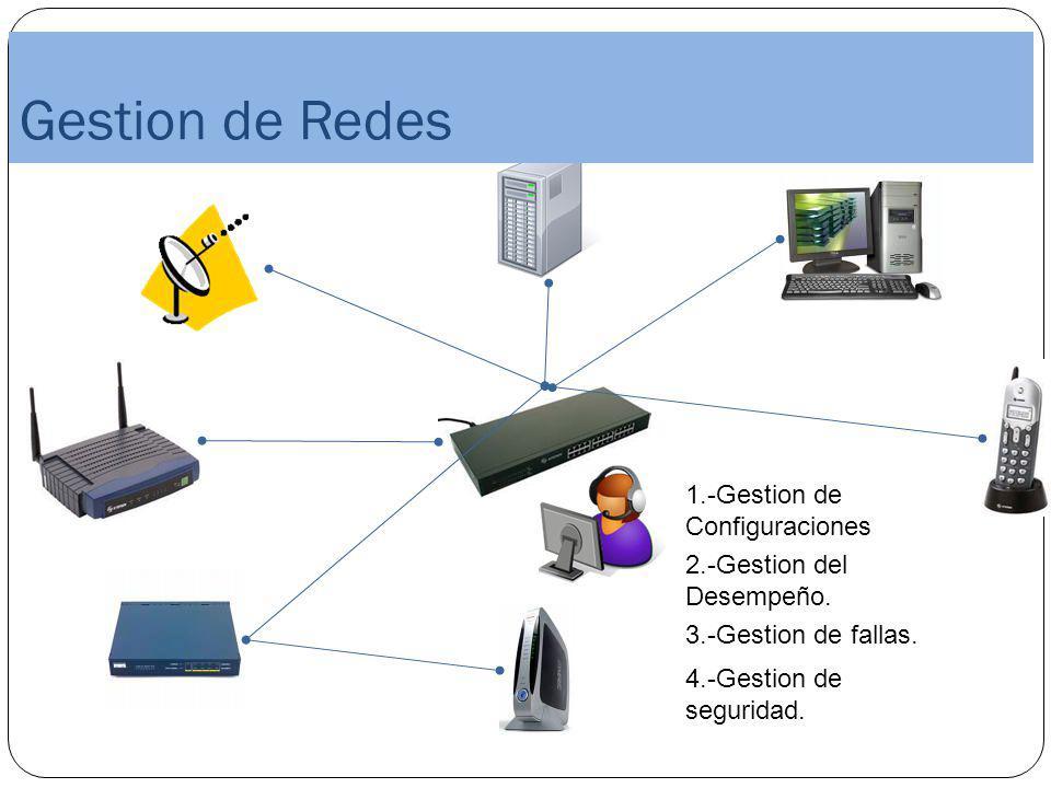 Gestion de Redes en 1.-Gestion de Configuraciones