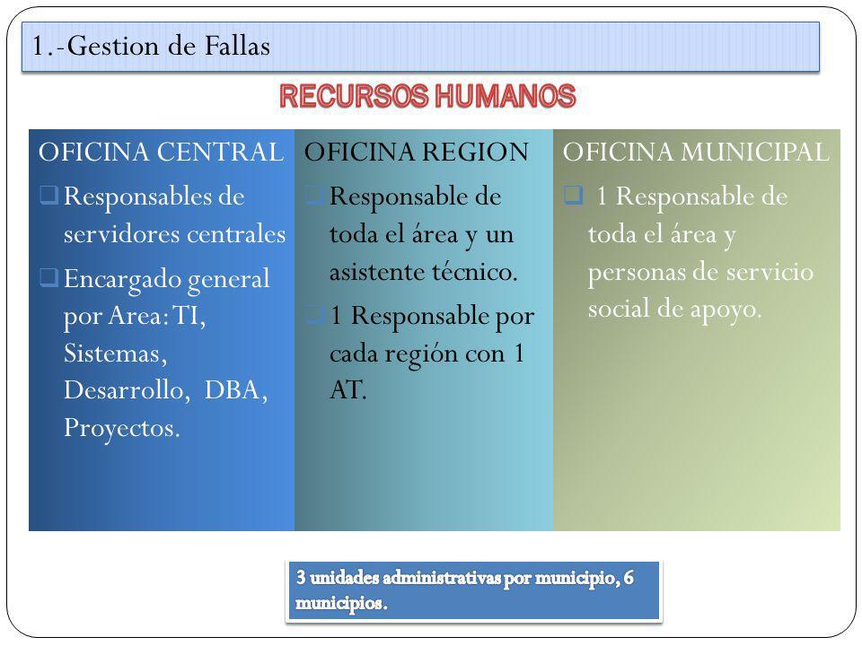 1.-Gestion de Fallas RECURSOS HUMANOS OFICINA CENTRAL