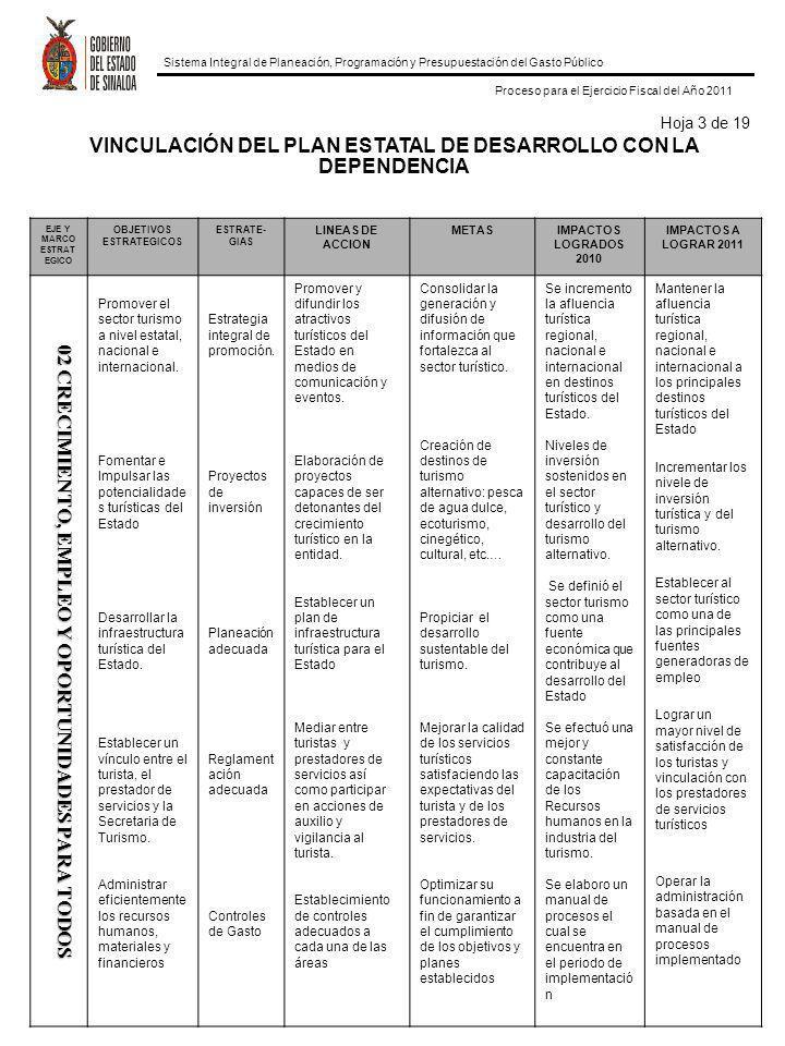 Sistema Integral de Planeación, Programación y Presupuestación del Gasto Público