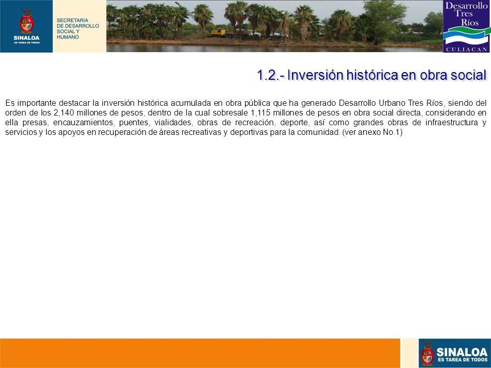 1.2.- Inversión histórica en obra social
