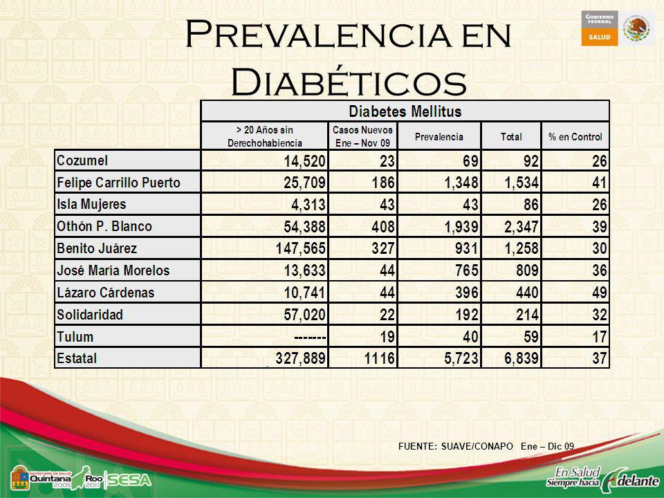 Prevalencia en Diabéticos
