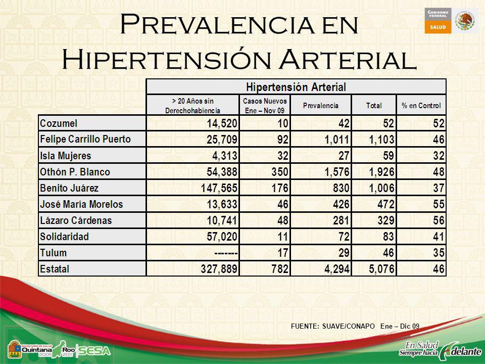 Prevalencia en Hipertensión Arterial