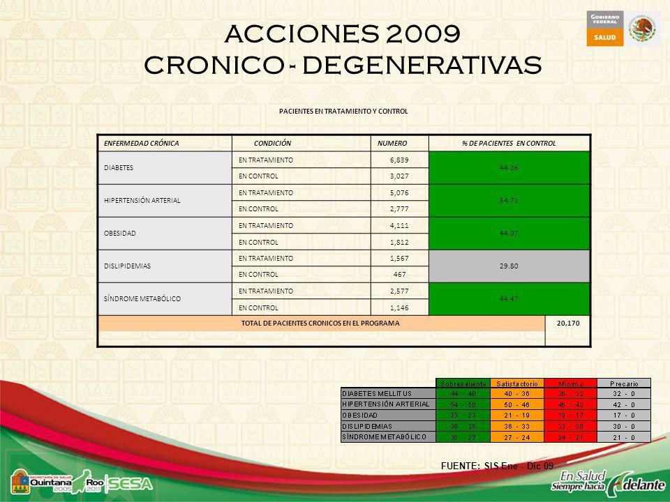 ACCIONES 2009 CRONICO - DEGENERATIVAS