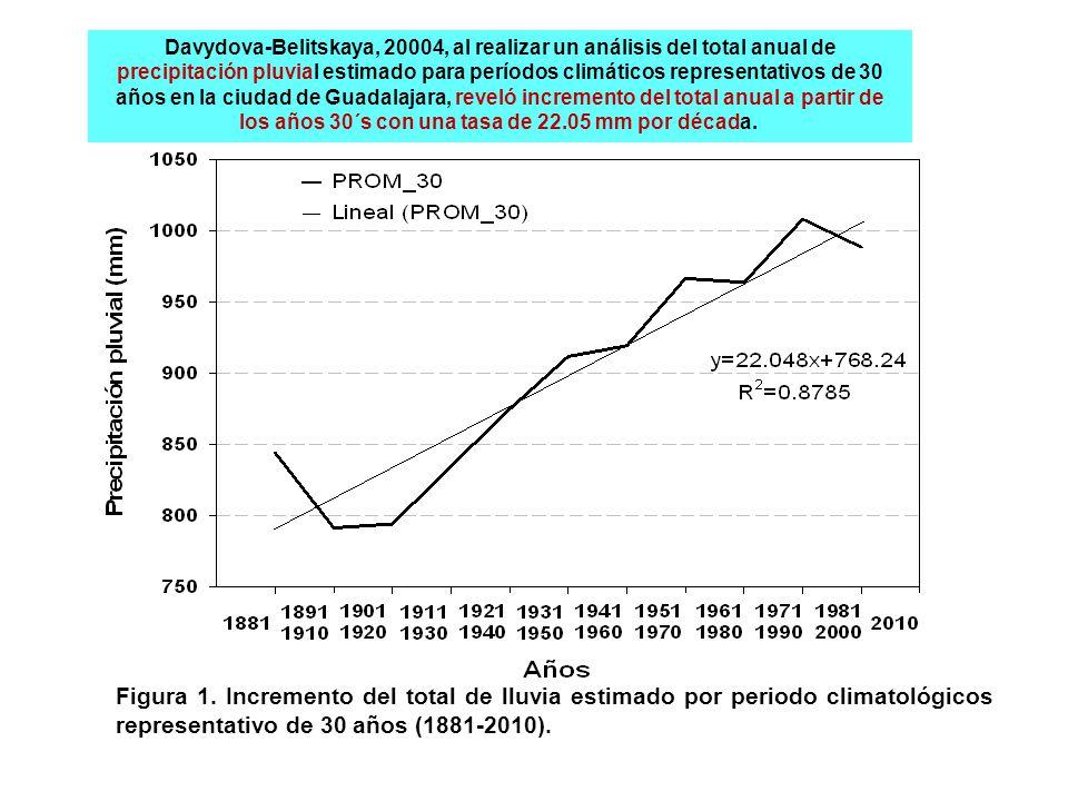 Davydova-Belitskaya, 20004, al realizar un análisis del total anual de precipitación pluvial estimado para períodos climáticos representativos de 30 años en la ciudad de Guadalajara, reveló incremento del total anual a partir de los años 30´s con una tasa de 22.05 mm por década.
