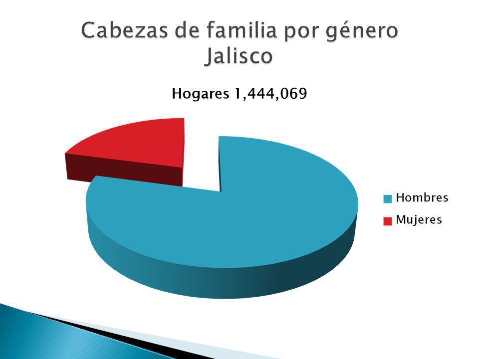 Cabezas de familia por género Jalisco