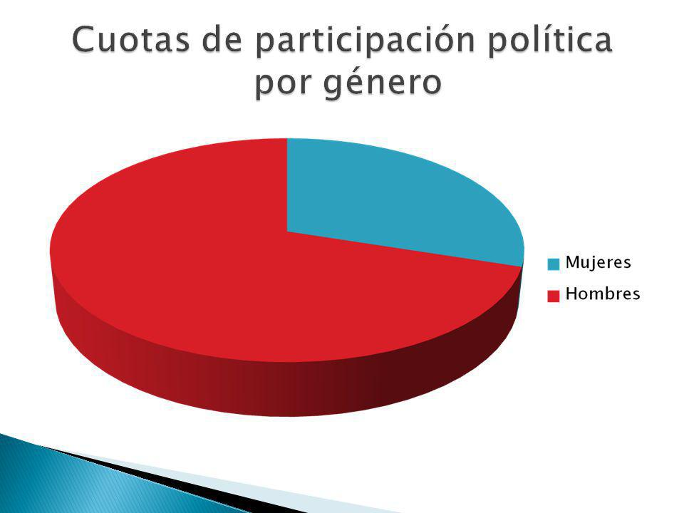Cuotas de participación política por género