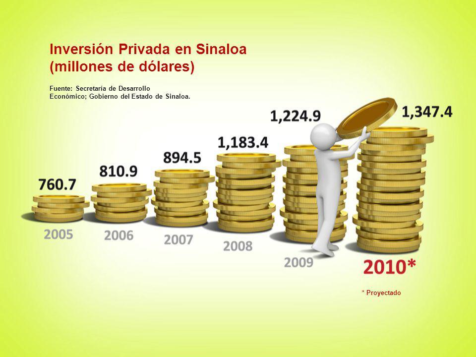 Inversión Privada en Sinaloa (millones de dólares)