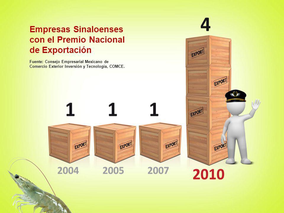 Empresas Sinaloenses con el Premio Nacional de Exportación