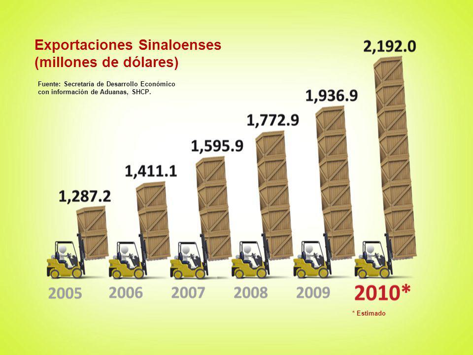 Exportaciones Sinaloenses (millones de dólares)