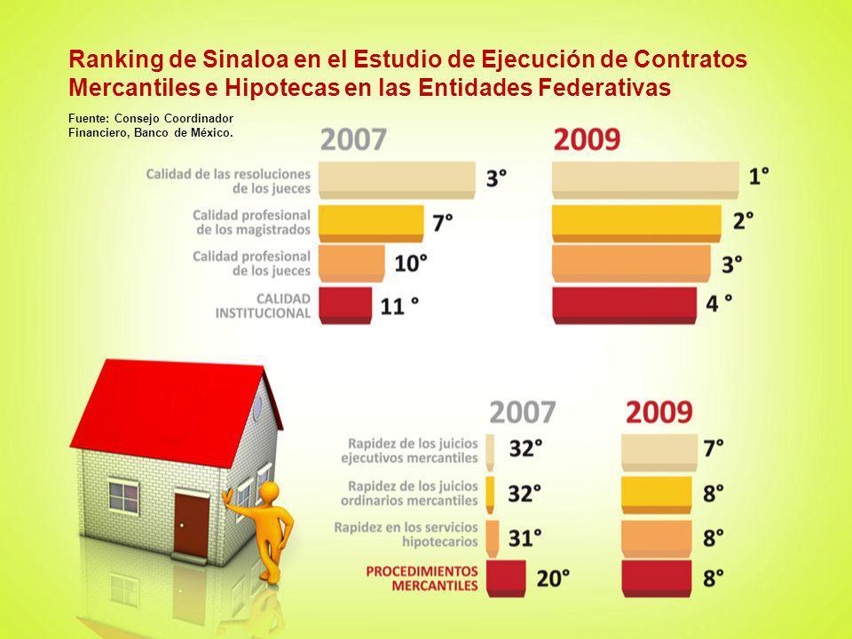 Ranking de Sinaloa en el Estudio de Ejecución de Contratos Mercantiles e Hipotecas en las Entidades Federativas