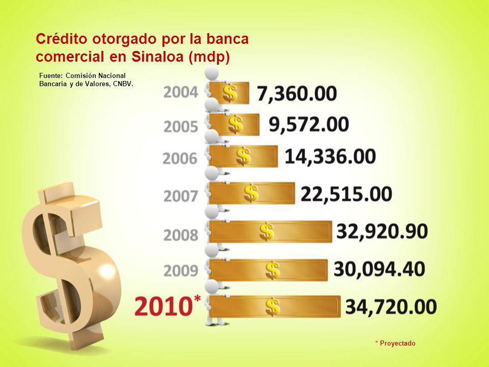 Crédito otorgado por la banca comercial en Sinaloa (mdp)