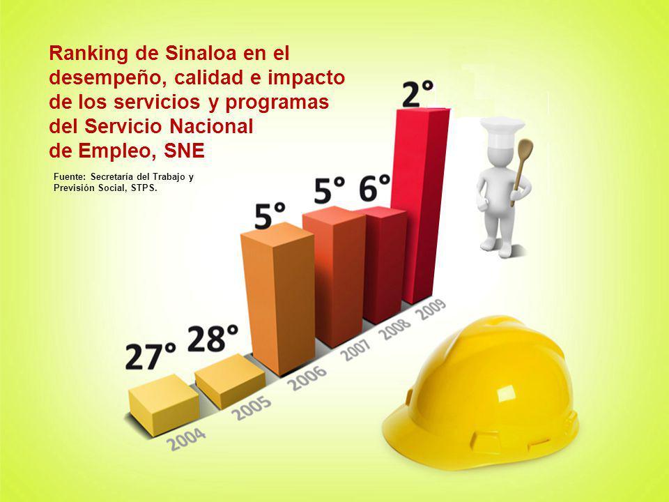 Ranking de Sinaloa en el desempeño, calidad e impacto