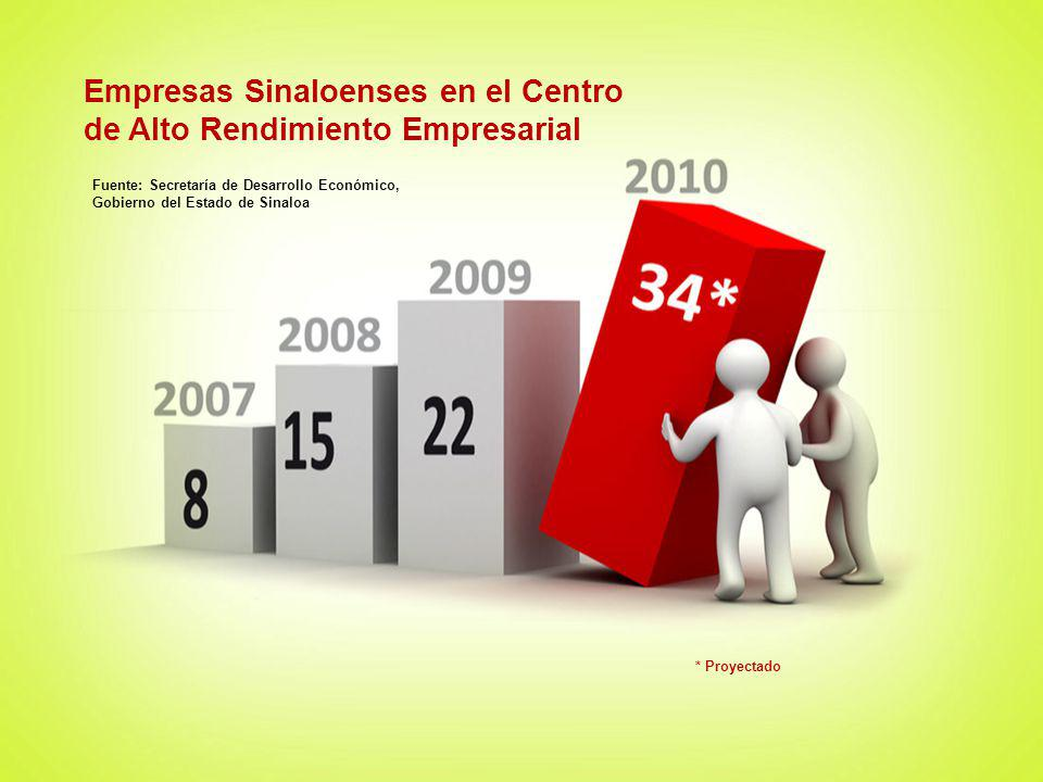 Empresas Sinaloenses en el Centro de Alto Rendimiento Empresarial