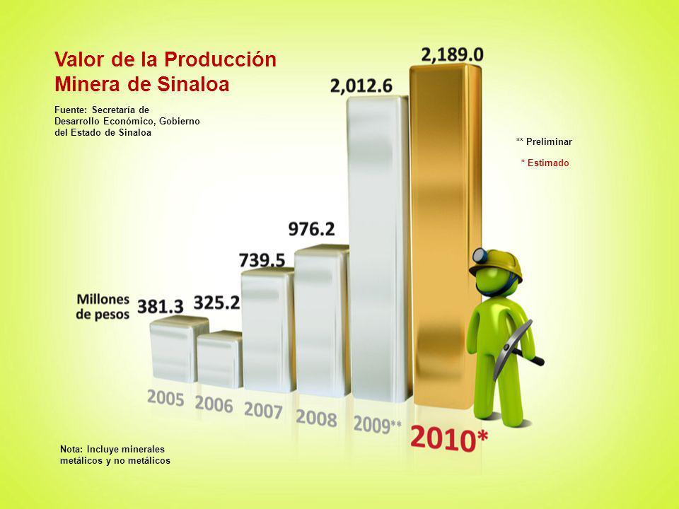 Valor de la Producción Minera de Sinaloa Fuente: Secretaría de