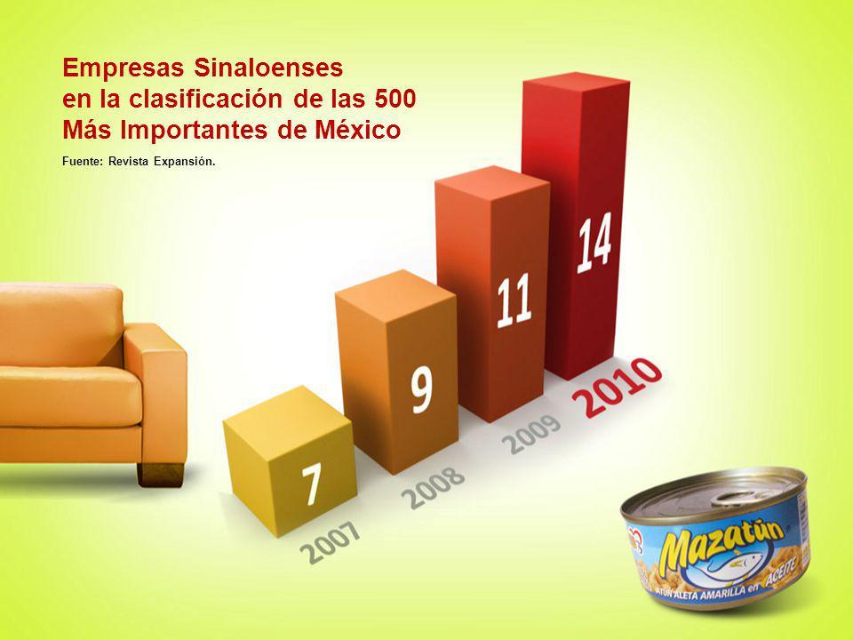 en la clasificación de las 500 Más Importantes de México