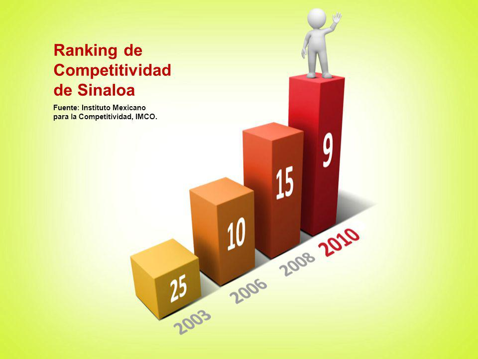 Ranking de Competitividad de Sinaloa Fuente: Instituto Mexicano