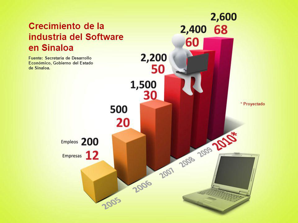 industria del Software en Sinaloa