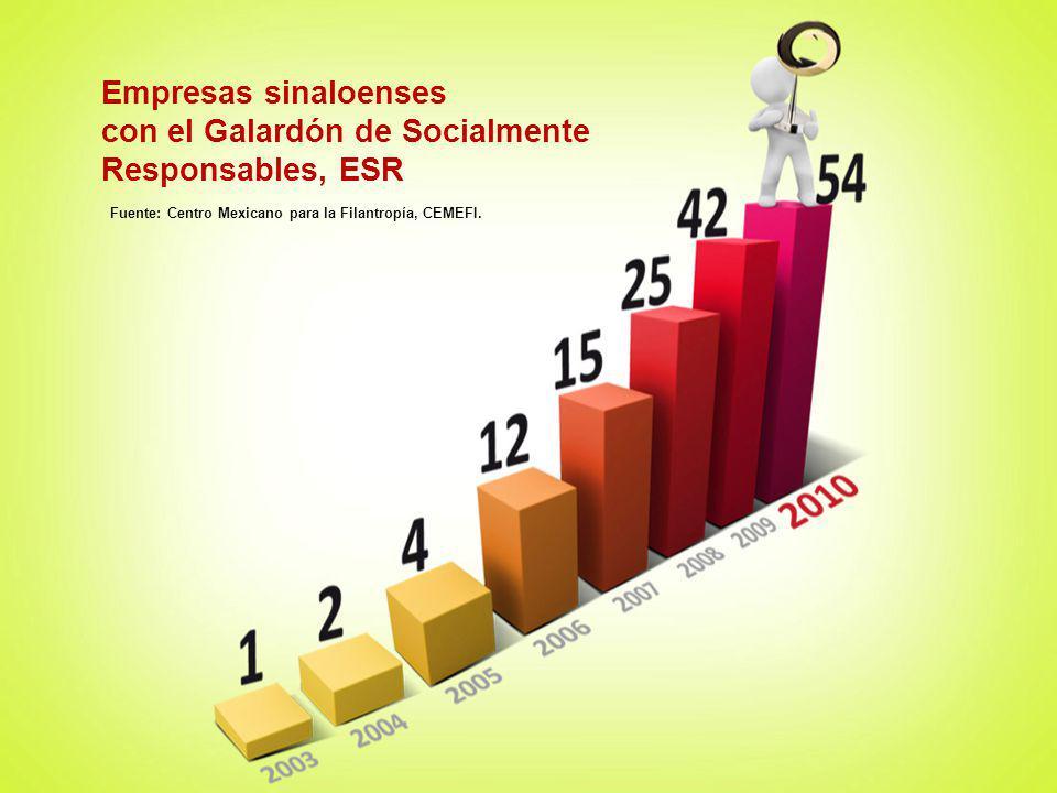 con el Galardón de Socialmente Responsables, ESR