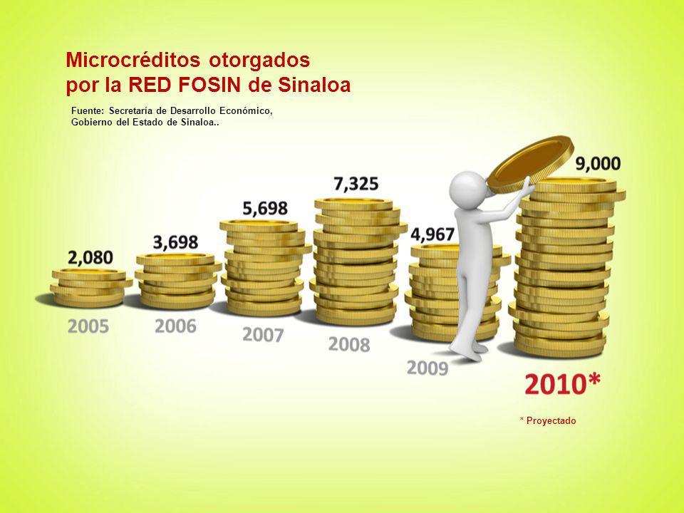 Microcréditos otorgados por la RED FOSIN de Sinaloa