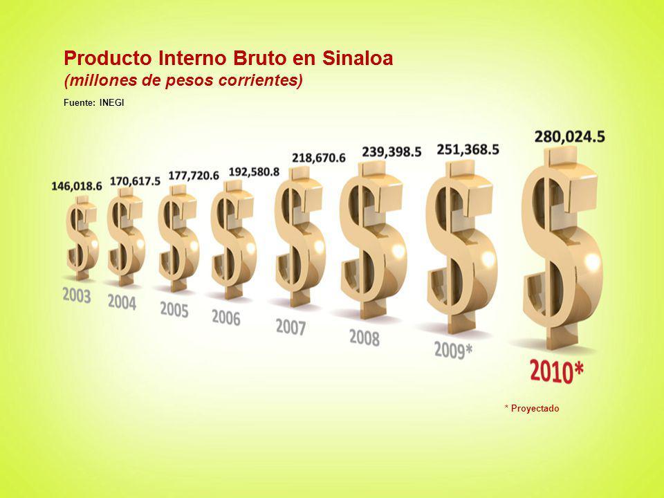 Producto Interno Bruto en Sinaloa Producto Interno Bruto en Sinaloa