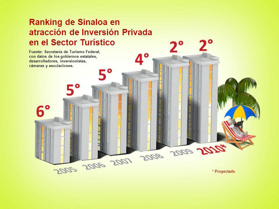 atracción de Inversión Privada en el Sector Turístico