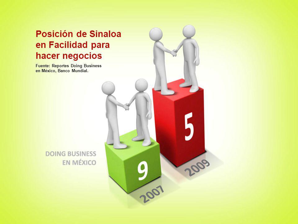 Posición de Sinaloa en Facilidad para hacer negocios