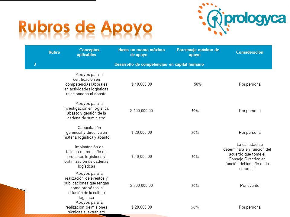 Rubros de Apoyo Rubro Conceptos aplicables