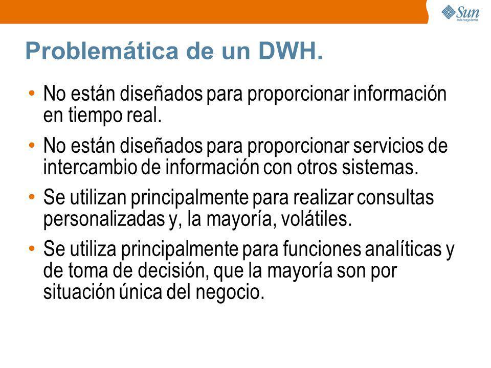 Problemática de un DWH. No están diseñados para proporcionar información en tiempo real.
