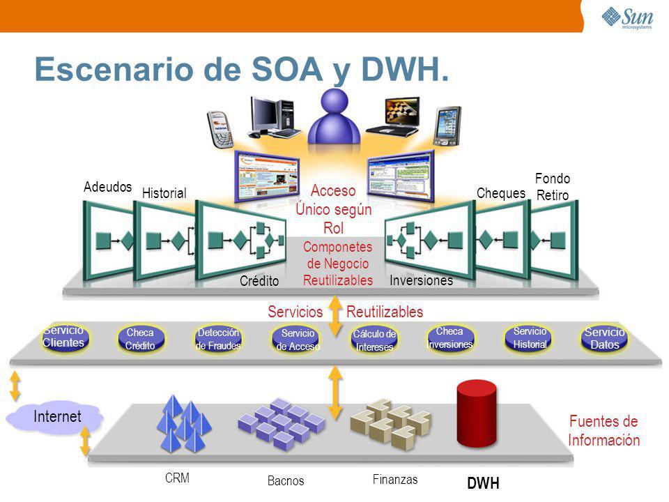 Escenario de SOA y DWH. Acceso Único según Rol Servicios Reutilizables