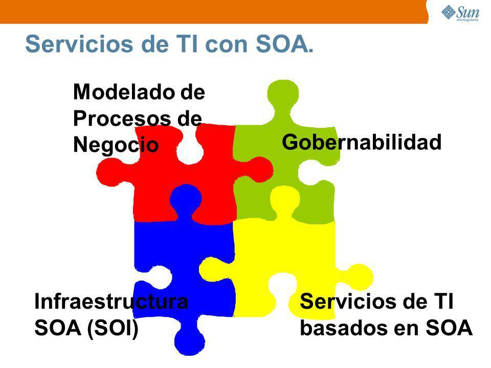 Servicios de TI con SOA. Modelado de Procesos de Negocio